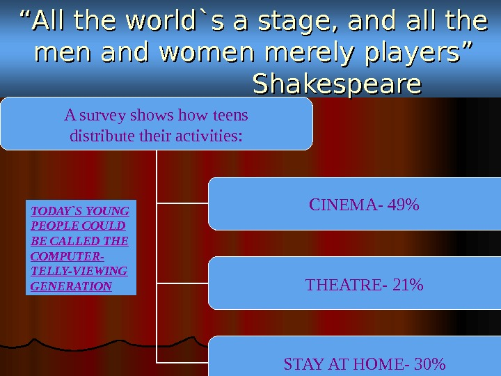 """"" All the world`s a stage, and all the men and women merely players"""