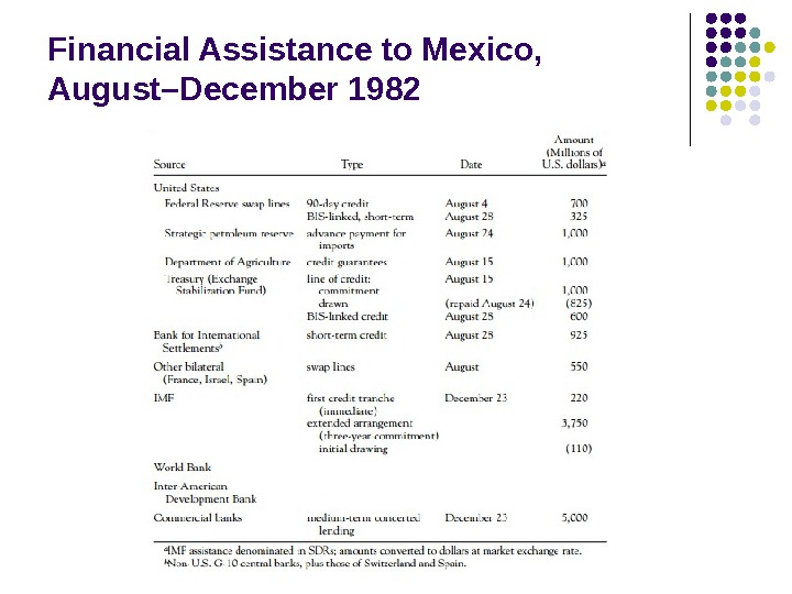 Financial Assistance to Mexico,  August–December 1982