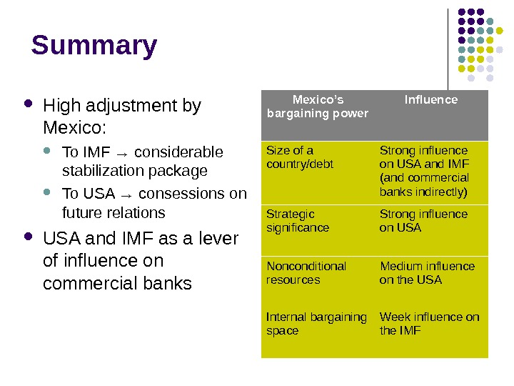Summary H igh adjustment by Mexico :  To IMF → considerable stabilization package To USA