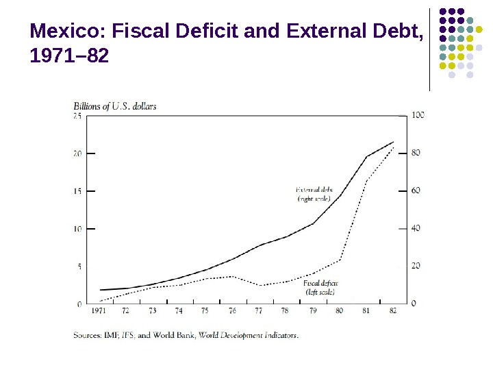 Mexico: Fiscal Deficit and External Debt,  1971– 82