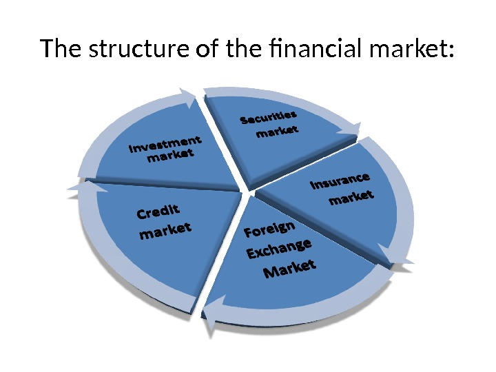 The structure of the financial market:
