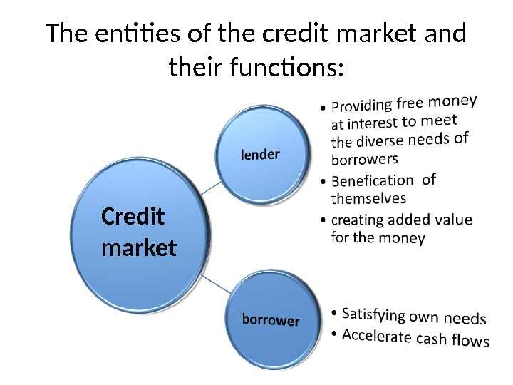 The entities of the credit market and their functions: Credit market