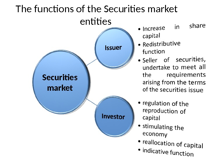 The functions of the Securities market entities Securities market