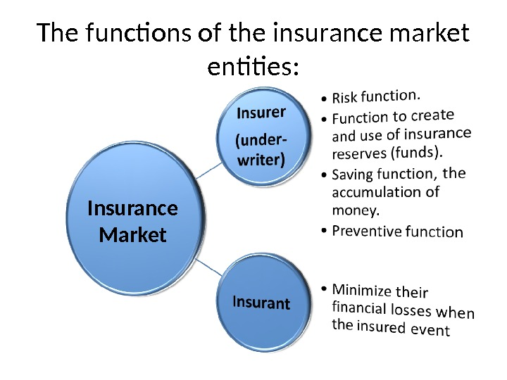 The functions of the insurance market entities: Insurance Market