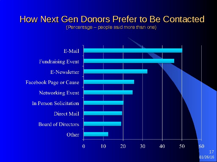 How Next Gen Donors Prefer to Be Contacted (Percentage – people said more than one) 01/26/16