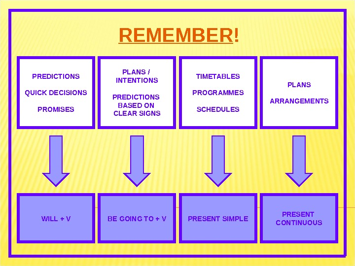 REMEMBER ! PREDICTIONS QUICK DECISIONS PROMISES PLANS / INTENTIONS PREDICTIONS BASED ON CLEAR SIGNS TIMETABLES PROGRAMMES