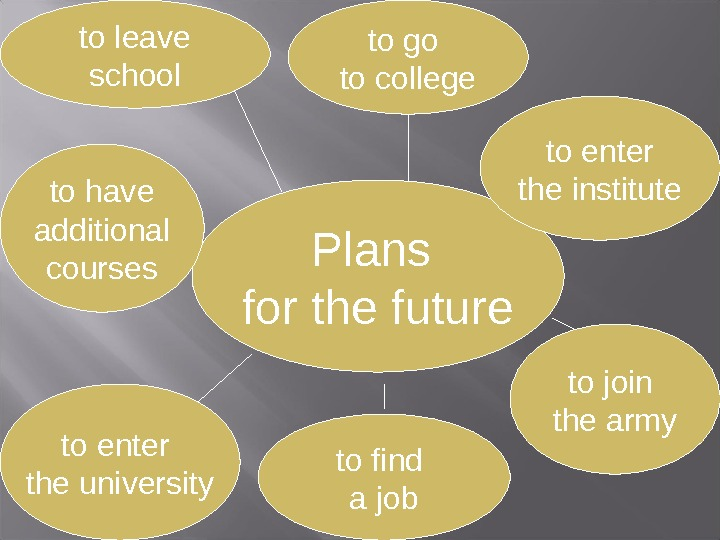 Plans for the futureto leave school to go to college to have additional courses to find