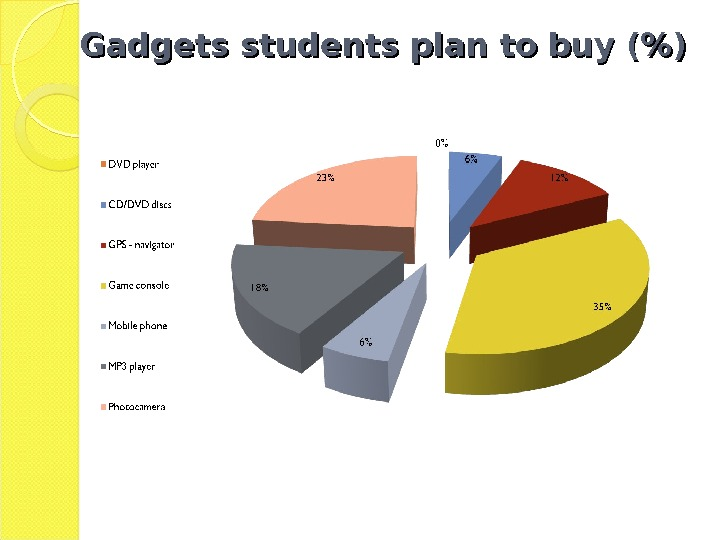 Gadgets students plan to buy ()