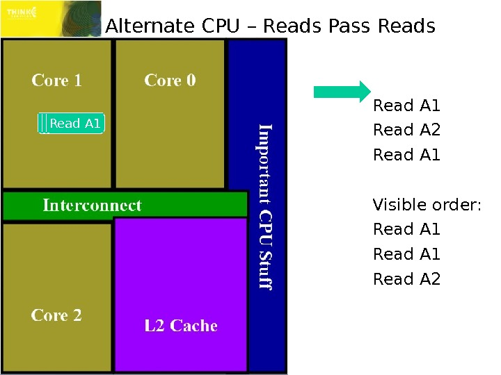 Alternate CPU – Reads Pass Read A 1 Read A 2 Read A 1 Visible order: