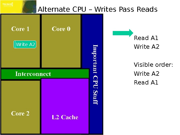Alternate CPU – Writes Pass Read A 1 Write A 2 Visible order: Write A 2