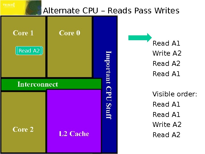 Alternate CPU – Reads Pass Writes Read A 1 Write A 2 Read A 1 Visible