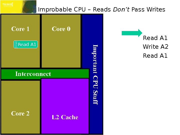Improbable CPU – Reads Don't Pass Writes Read A 1 Write A 2 Read A 1