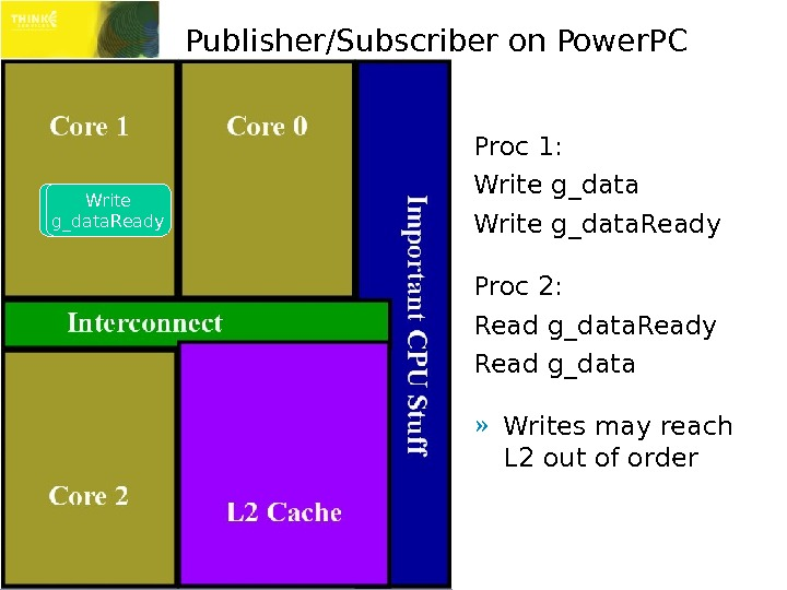 Publisher/Subscriber on Power. PC Proc 1: Write g_data. Ready Proc 2: Read g_data. Ready Read g_data