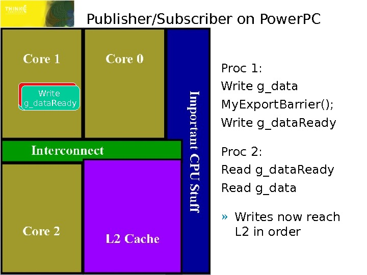 Publisher/Subscriber on Power. PC Proc 1: Write g_data My. Export. Barrier(); Write g_data. Ready Proc 2:
