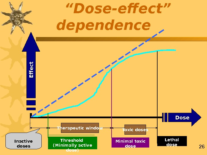 "26 "" Dose-effect"" dependence    Inactive doses Therapeutic window Toxic doses Threshold (Minimally active"