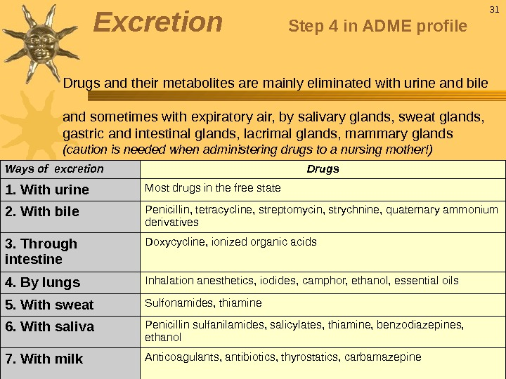 Drugs and their metabolites are mainly eliminated with urine and bile and sometimes with expiratory air,