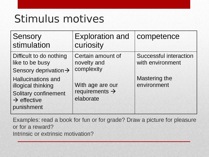 Stimulus motives Sensory stimulation Exploration and curiosity competence Difficult to do nothing like to be busy