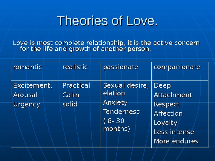 Theories of Love is most complete relationship, it is the active concern for the life and