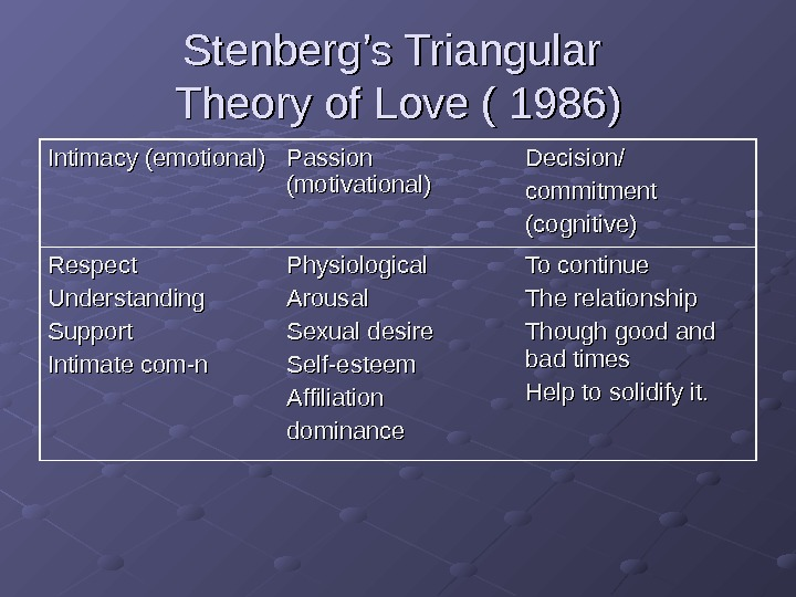 Stenberg's Triangular Theory of Love ( 1986) Intimacy (emotional) Passion (motivational) Decision/ commitment (cognitive) Respect Understanding