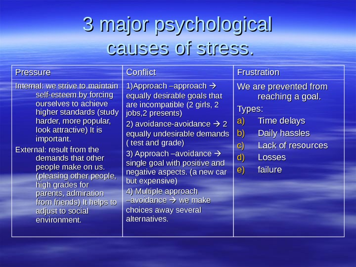 stress of psychology