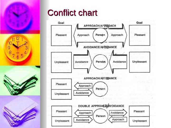 Conflict chart