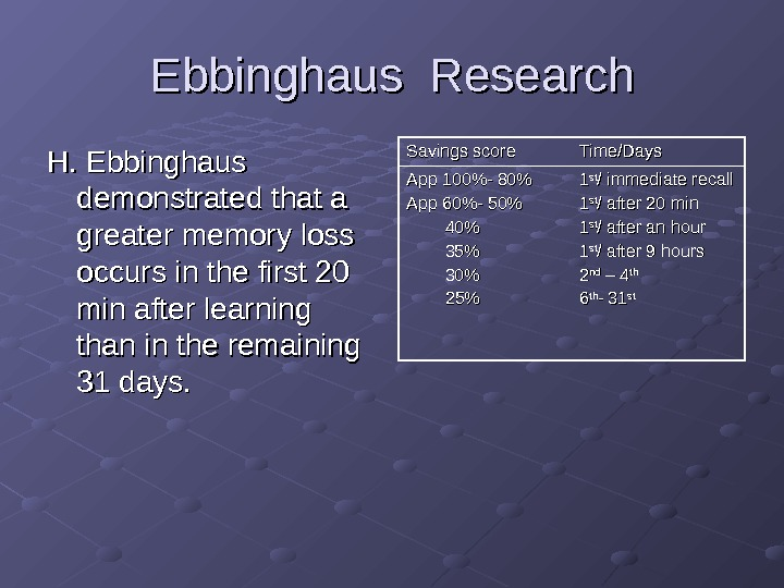 Ebbinghaus Research H. Ebbinghaus demonstrated that a greater memory loss occurs in the first 20 min