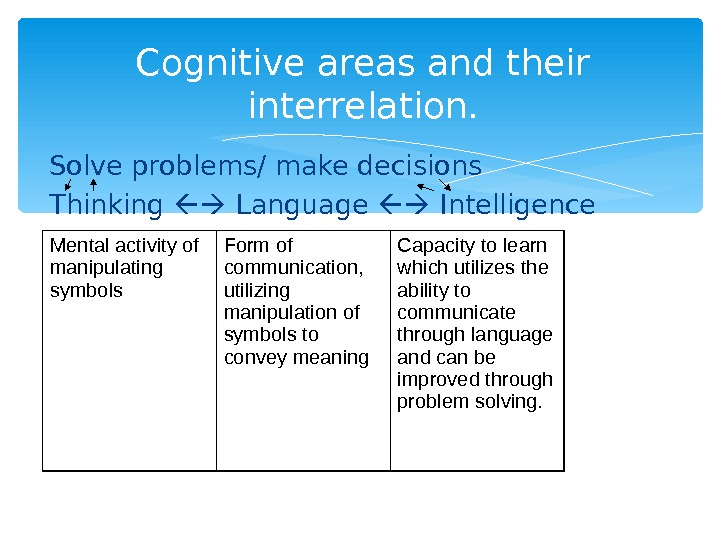 Cognitive areas and their interrelation. Solve problems/ make decisions Thinking  Language  Intelligence Mental activity