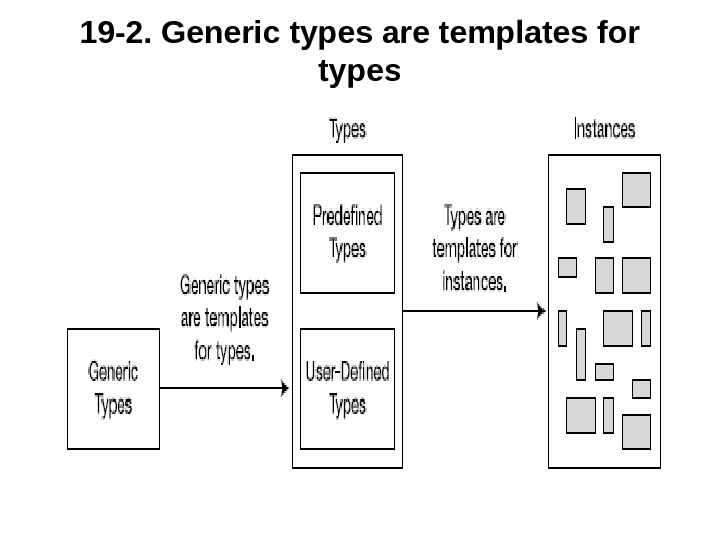 19 -2.  Generic types are templates for types