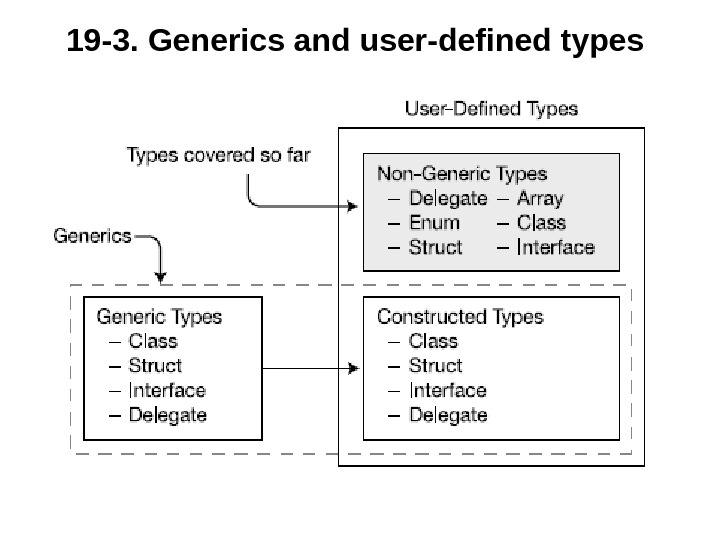 19 -3.  Generics and user-defined types