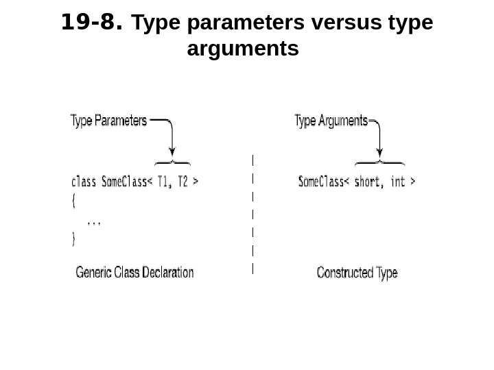 1 9 -8.  Type parameters versus type arguments