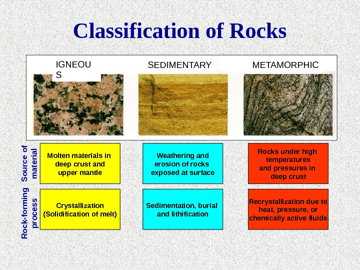 Classification of Rocks SEDIMENTARYR ock-form ing process S ource of m aterial. IGNEOU S METAMORPHIC Molten