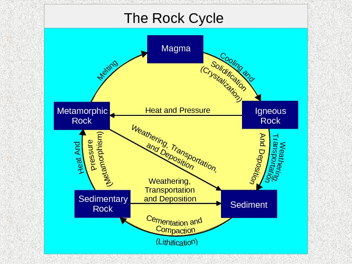 The Rock Cycle Magma Metamorphic Rock Sedimentary Rock Igneous Rock Sediment. Heat and Pressure Weathering, Transportation