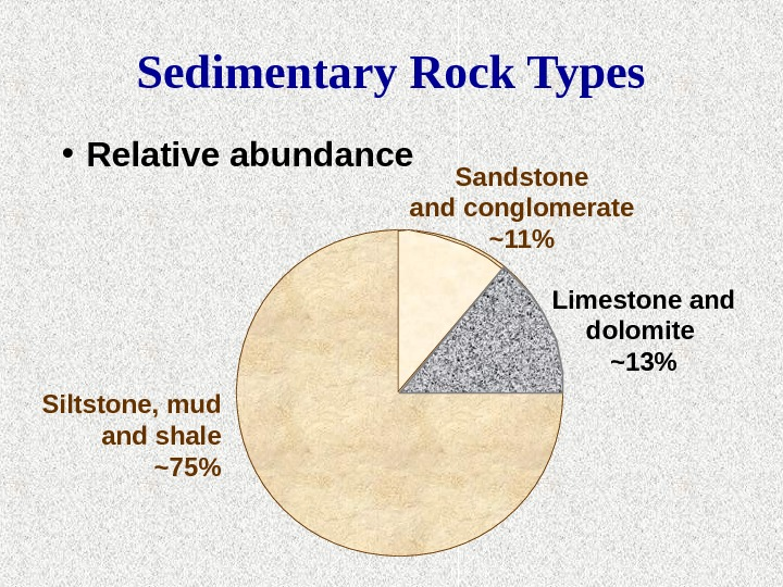 Siltstone, mud and shale ~75Sedimentary Rock Types • Relative abundance Sandstone and conglomerate ~11 Limestone and