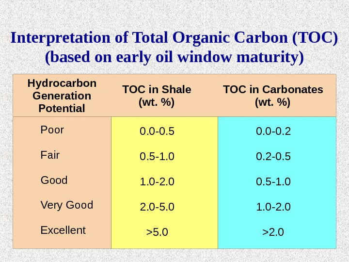 Interpretation of Total Organic Carbon (TOC) (based on early oil window maturity) Hydrocarbon Generation Potential TOC