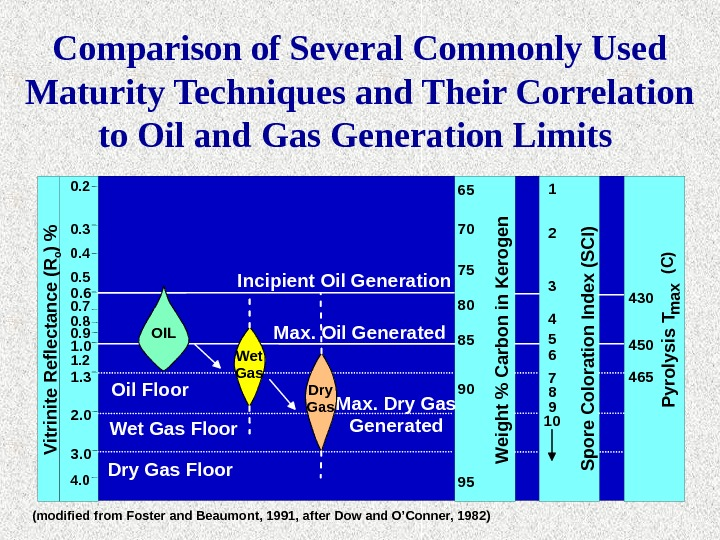 Incipient Oil Generation Max. Oil Generated Oil Floor Wet Gas Floor Dry Gas Floor Max. Dry