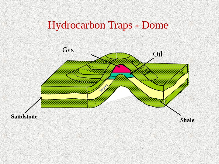 Oil Sandstone Shale. Hydrocarbon Traps - Dome Gas. Water