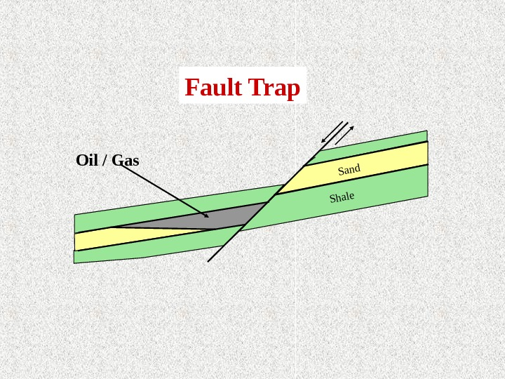 Fault Trap Oil / Gas. Sand Shale