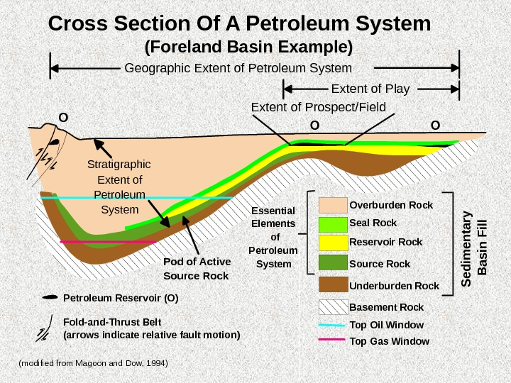 Cross Section Of A Petroleum System Overburden Rock Seal Rock Reservoir Rock Source Rock Underburden Rock