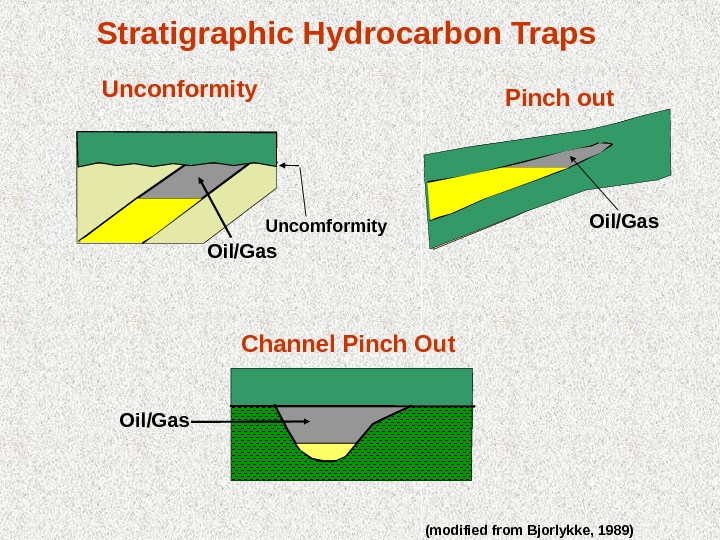 Oil/Gas. Stratigraphic Hydrocarbon Traps Uncomformity Channel Pinch Out (modified from Bjorlykke, 1989)Unconformity Pinch out