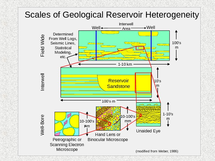Scales of Geological Reservoir Heterogeneity. Field W ide Interw ell W ell-B ore (modified from