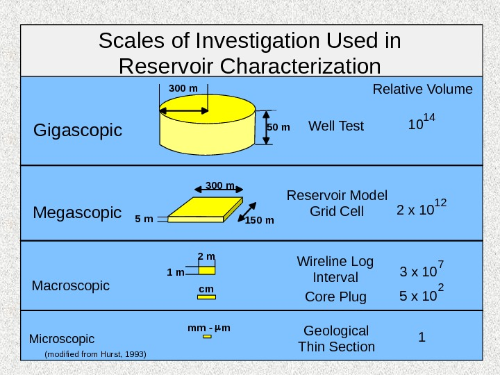 Scales of Investigation Used in Reservoir Characterization Gigascopic Megascopic Macroscopic Microscopic Well Test Reservoir Model Grid