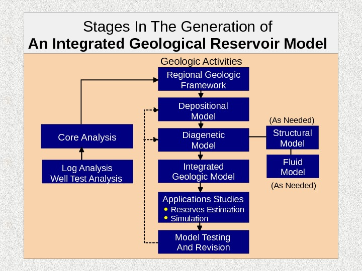 Stages In The Generation of An Integrated Geological Reservoir Model Log Analysis Well Test Analysis Core