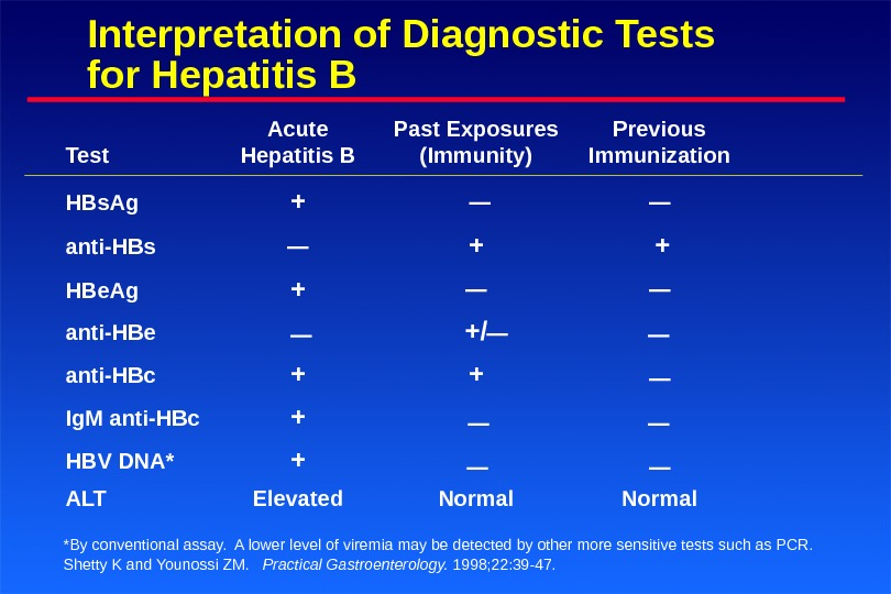 Interpretation of Diagnostic Tests for Hepatitis B Acute Past Exposures Previous Test Hepatitis B (Immunity) Immunization