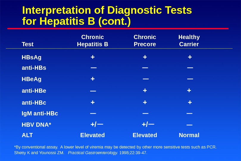 Interpretation of Diagnostic Tests for Hepatitis B (cont. ) Chronic Healthy Test Hepatitis B Precore Carrier