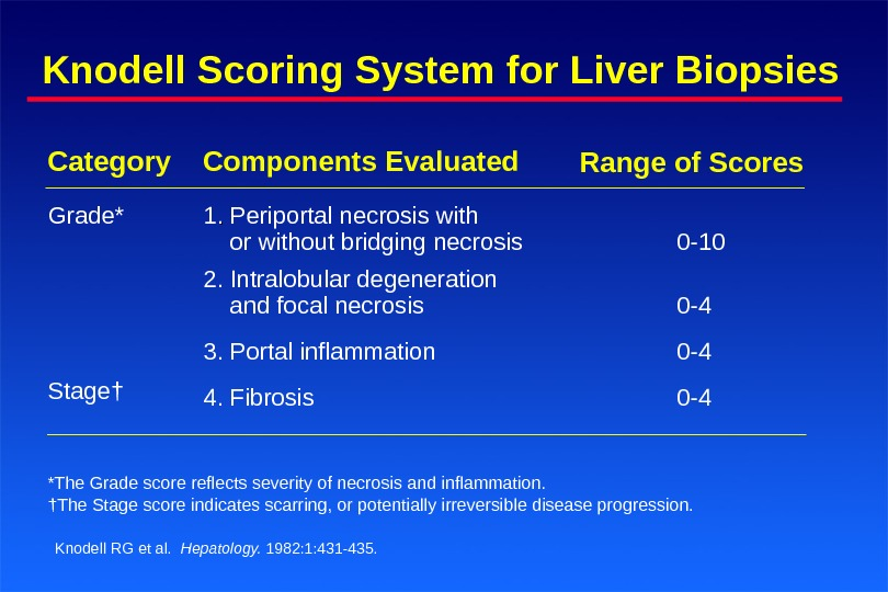 Knodell Scoring System for Liver Biopsies Knodell RG et al.  Hepatology.  1982: 1: 431-435.