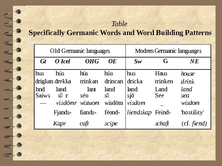 Table Specifically Germanic Words and Word Building Patterns. Old Germanic languages. Modern Germanic languages