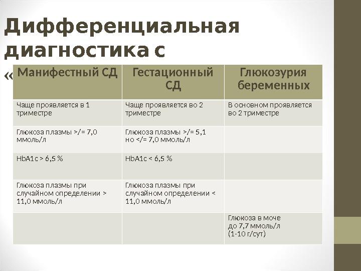 Дифференциальная диагностика с « »  манифестным СД Манифестный СД Гестационный СД Глюкозурия беременных Чаще