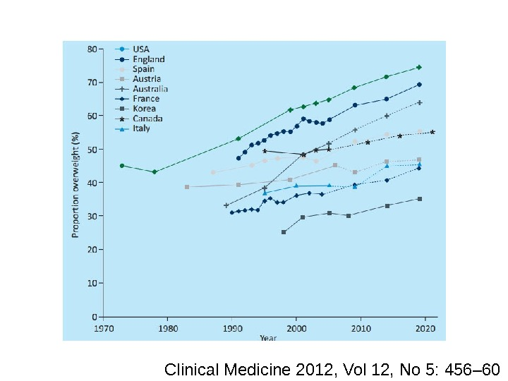 Clinical Medicine 2012, Vol 12, No 5: 456– 60