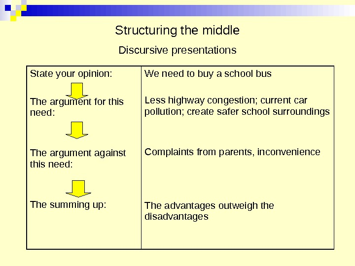 Structuring the middle Discursive presentations State your opinion: The argument for this need: The argument against
