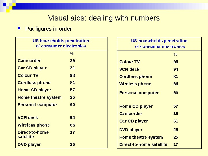 Visual aids: dealing with numbers Put figures in order US households penetration of consumer electronics